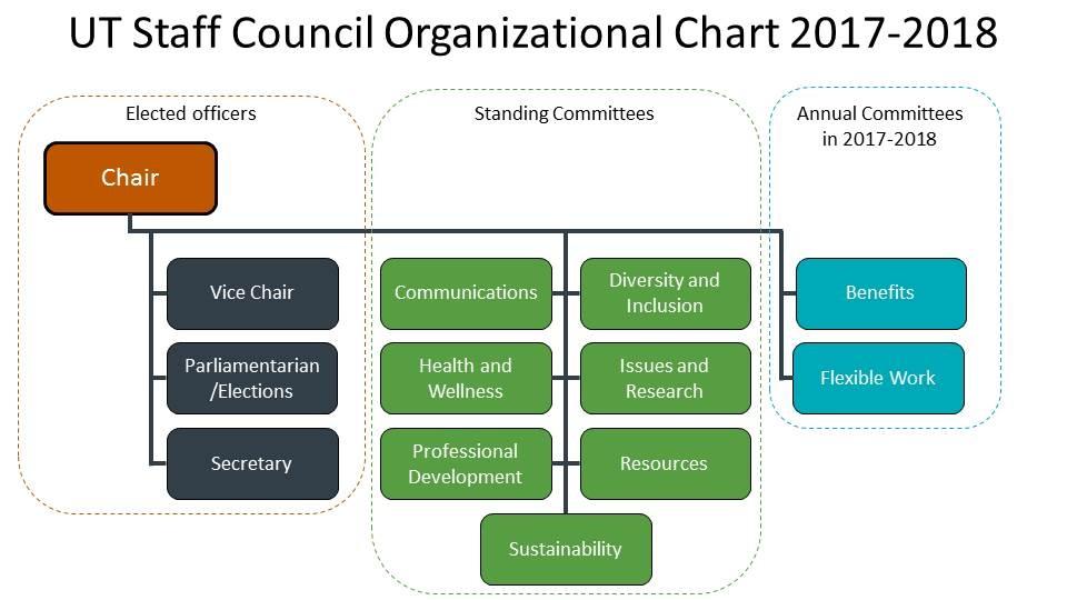 Organizaton Chart